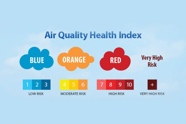 Air Quality Health Index