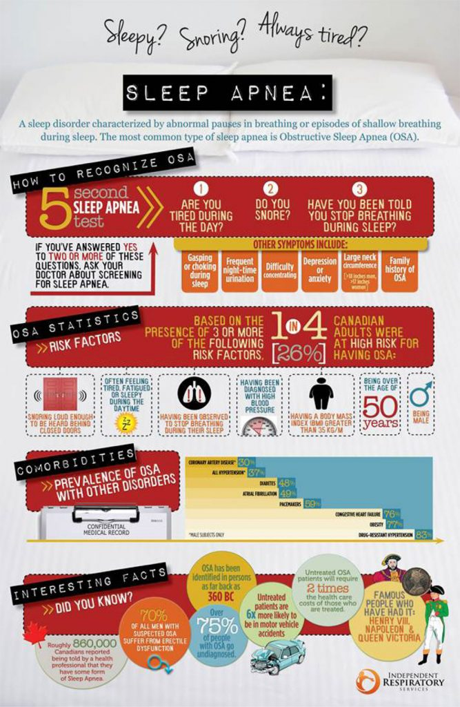 IRS Sleep Apnea Infographic